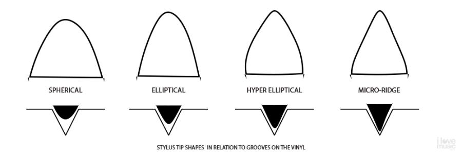 vinyl stylus shapes