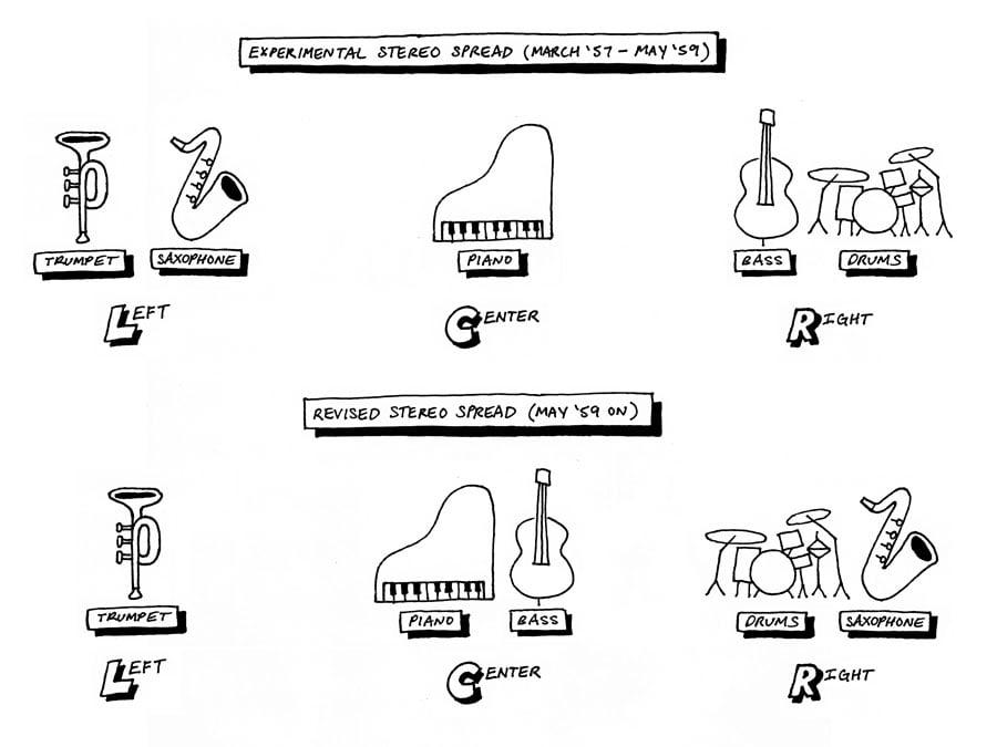 stereo spread diagram